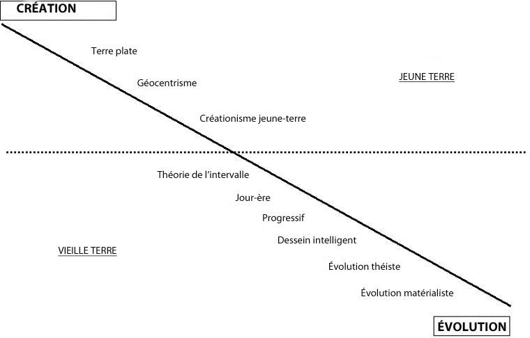 Scottsclassificationcopie